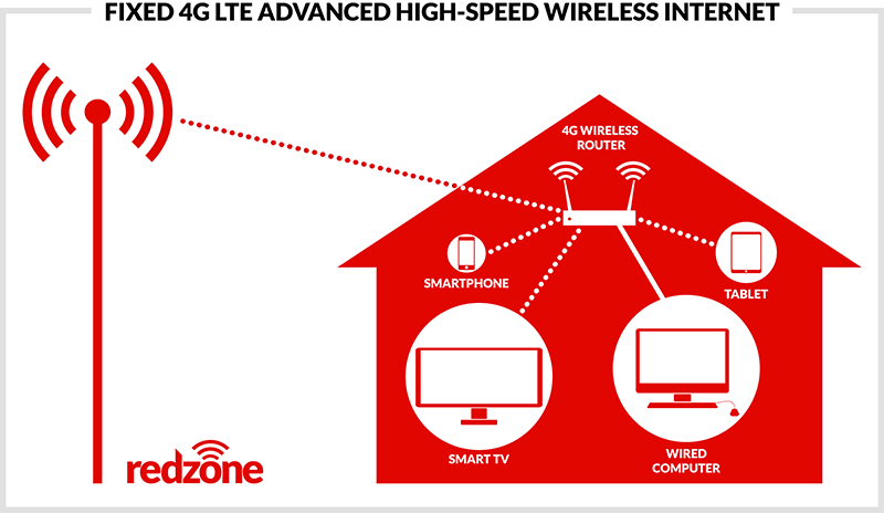 How fixed 4G LTE wireless high-speed Internet works