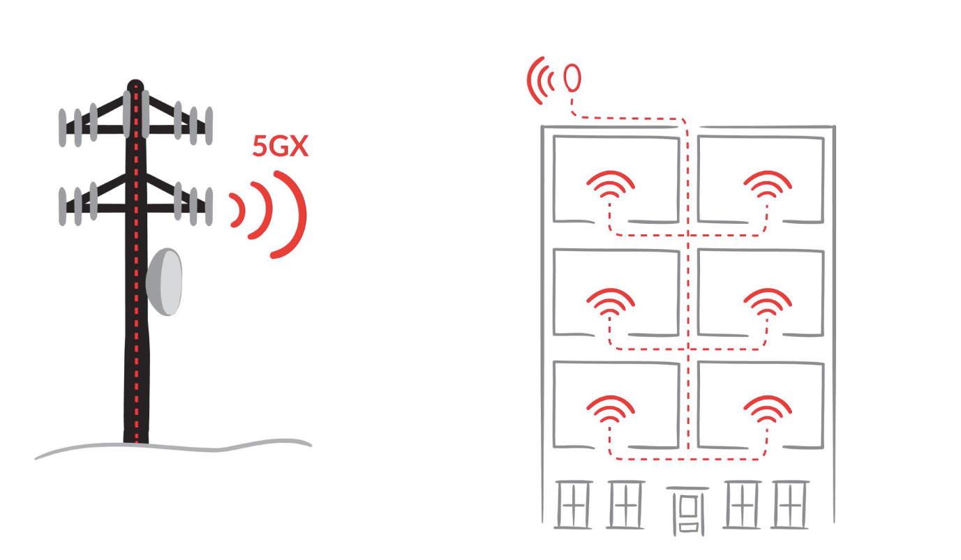 How Redzone's 5GX fixed wireless broadband network works
